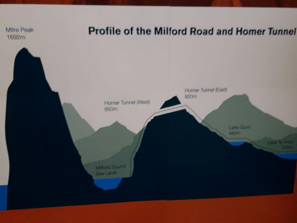 20191225_134738 - Neuseeland - Fiordland - Te Anau (NZ) - Milford Sound - Milford Road - Homer Tunnel - Höhenprofil