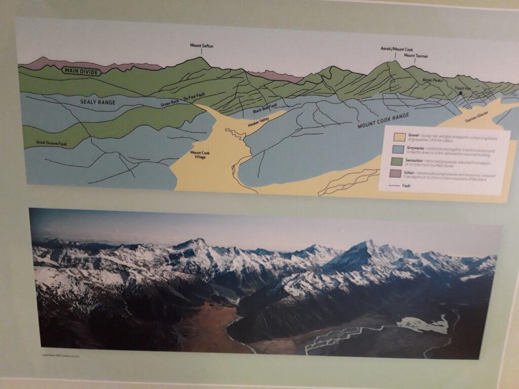 20191227_133627- Neuseeland - Canterbury (NZ) - Mount Cook Village (NZ) -  Besucherzentum des Aoraki/Mt. Cook National Parks - Geologie - tektonische Platten und Bruchflächen - The Main Divide Bruchfläche